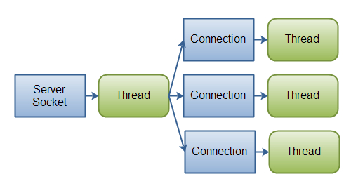 A classic IO server design - one connection handled by one thread.