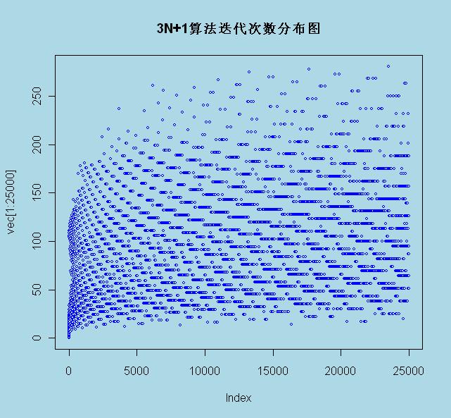 3N+1算法迭代次数分布图