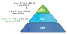 Oracle OCM认证体系