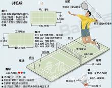 羽毛球比赛规则