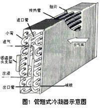 冷凝器原理图