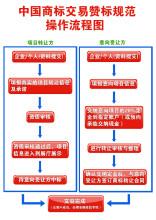 商标交易流程图