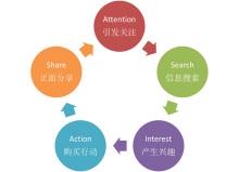 华文宣易3G时代品牌推广Asia