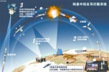 陆基中段导弹防御系统