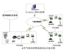 某市气象局V2视频会议系统结构图