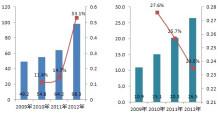 中国空气净化器销量、销售额及增速变化分析
