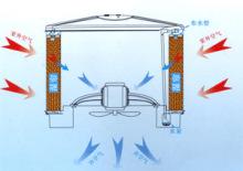 空调降温原理图