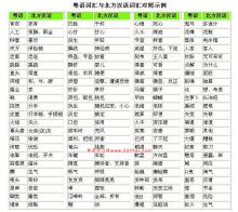 粤语与普通话词汇对照图