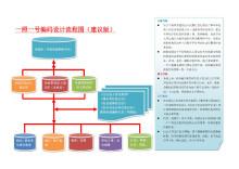 一照一号编码设计流程图(建议版)
