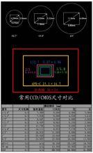 常用ccd尺寸对比表