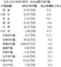 据汕头统计局数据整理的2012农业情况表