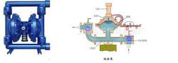 2公司产品编辑 气动隔膜泵 气动隔膜泵是一种新型输送机械,采用压缩图片