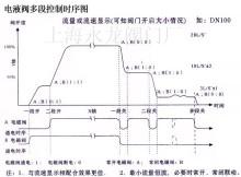 fbdf系列数控电液阀由一只二通常开电磁阀,一只二通常闭电磁阀,2只3图片