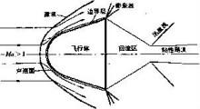 高温气体动力学图片