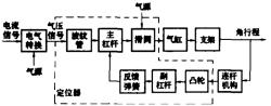 图1 气动执行机构原理框图图片