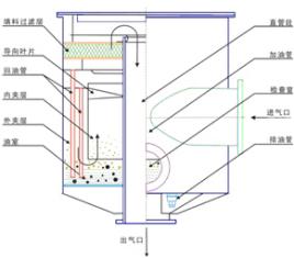 吸气口噪声主要是空气压缩机运转时产生的机械噪声通过管道与气体传至图片
