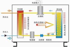 阀(又称四通阀)进入冷凝器;在冬季取暖时,先将换向阀转向热泵工作位置图片