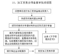 中华人民共和国海关关于境内公路承运海关监管