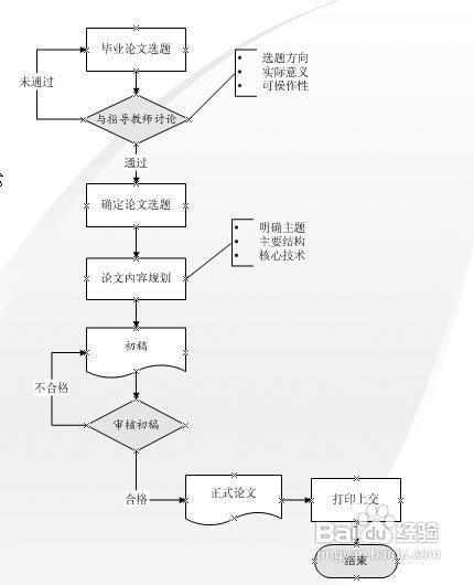 专业流程图绘制方法介绍图片