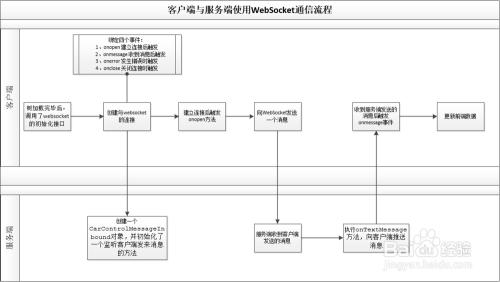 客户端 与 服务端使用 websocket 通信流程图