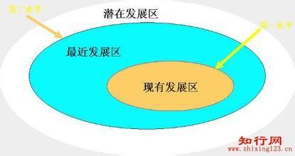 如何运用最近发展区教育理论指导学前教学活动图片