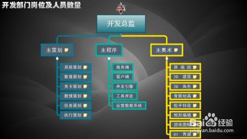 游戏公司项目人员分配比及项目流程管理