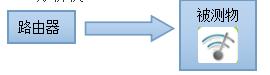 WIFI信号测试的3种方法