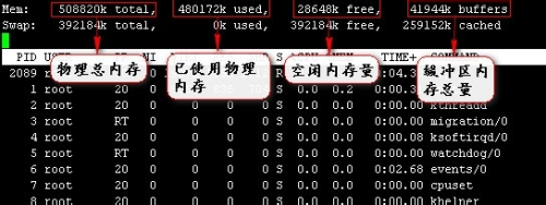 linux怎样使用top命令查看系统状态