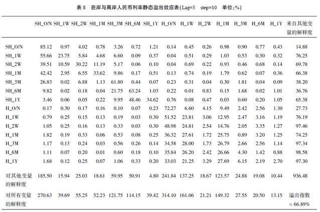 巴曙松:中国在岸与离岸人民币利率联动效应探究-少年中国评论