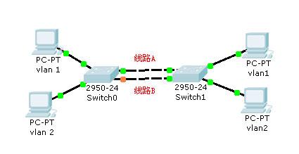 两台交换机,用两条线连接实现冗余,vlan的问题图片