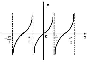 函数在整个定义域上是周期函数 ...