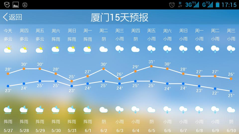 在天气预报画面上,有时一个城市名称旁边会出现两个天气符号,表示天气图片