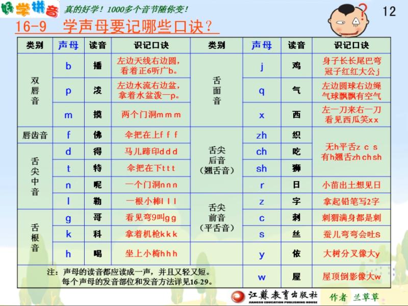 小学一年级汉语拼音 必须掌握的书写规范和拼读规则