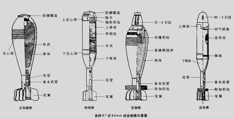 迫击炮什么发射原理其发射药装填在什么位置?