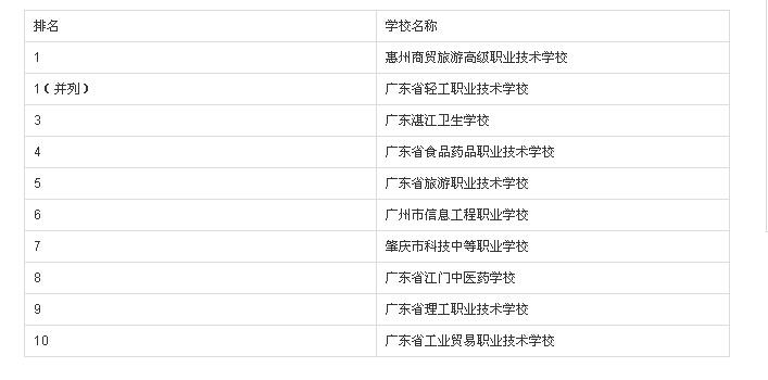 广东中专学校排名榜