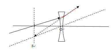 凹透镜偏射角度计算