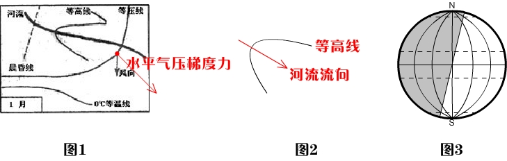 由于风向已知,所以我们只能画出如图1所示的水平气压梯度力.图片图片