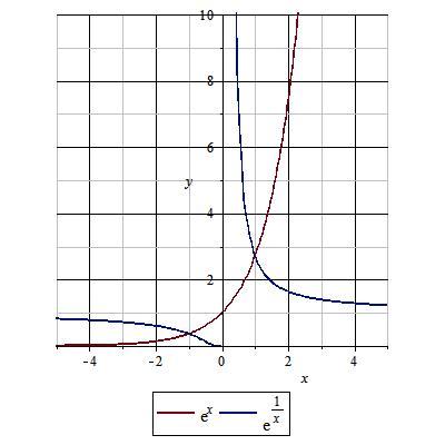 e^1/x的函数图像