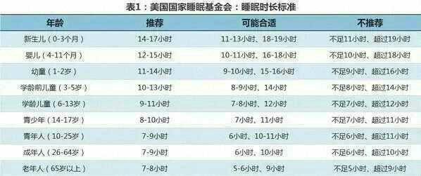 21个月宝宝睡眠时间_附一张睡眠时间表,让大家知道自己的宝宝应该一天睡多少小时.