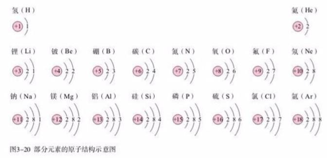 元素电子排布图原则
