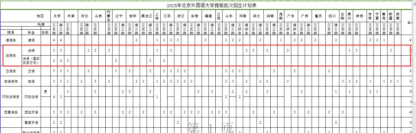 2016年北京外国语大学法语语言文学考研专业目录招生人数参考书目历年