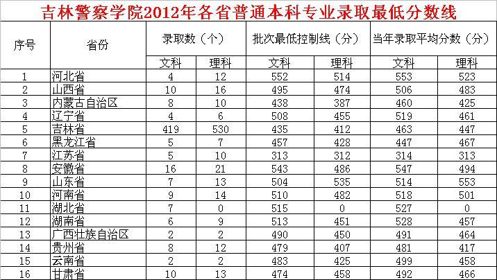 中国刑警学院在陕录取分数线