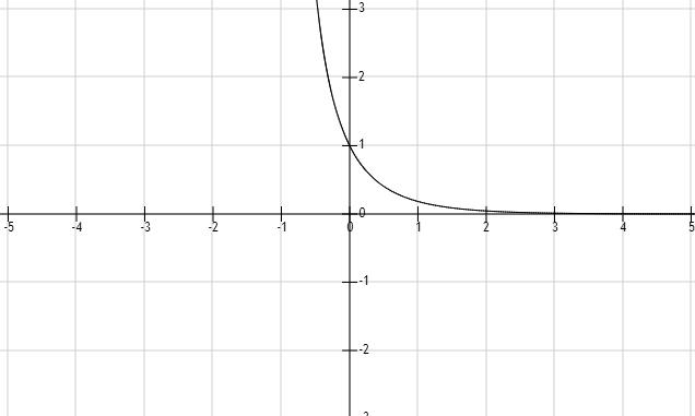 函数ex次方图像