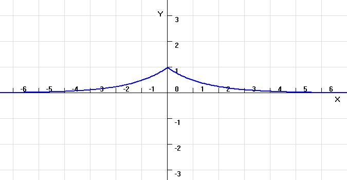 y=(x)^(-1/2)的图像