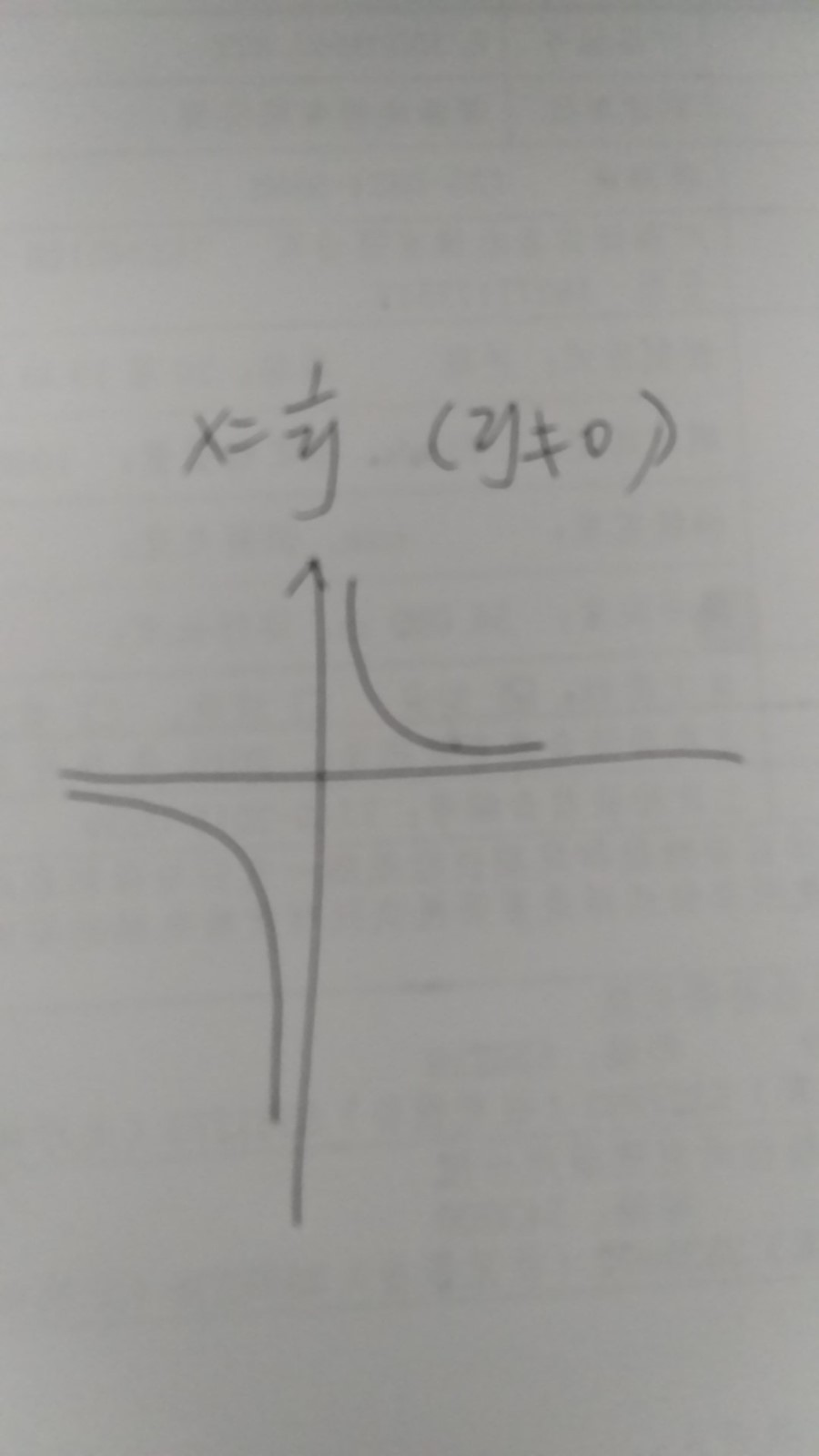 xy=1的函数图像