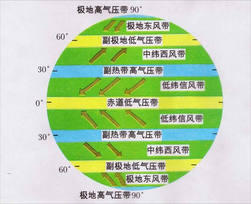 副热带高气压带和副极地低气压带之间的风带是中纬图片