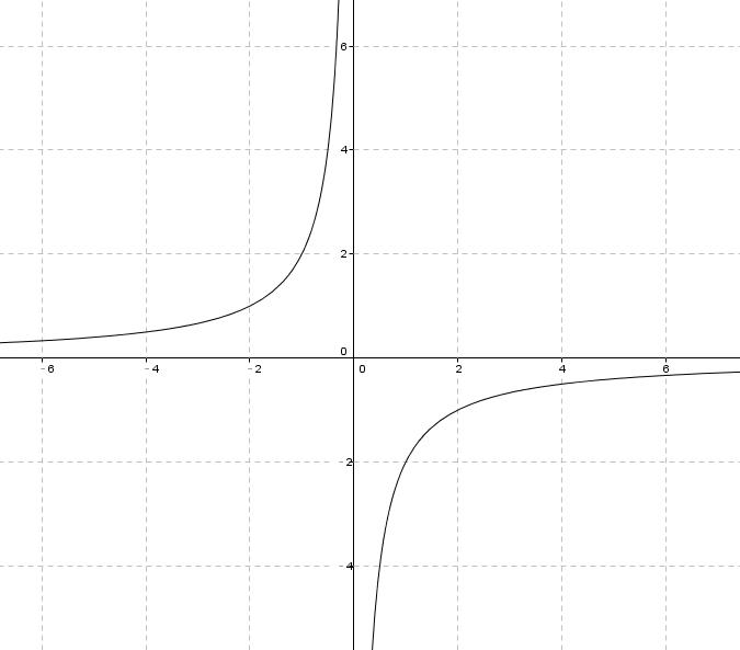 反比例函数y= -8/x与一次函数y= -x 2的图像交于a,b两点.