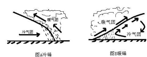 因为暖的天气所对应的是低气压,在近地面以低气压为中心时会形成气旋图片