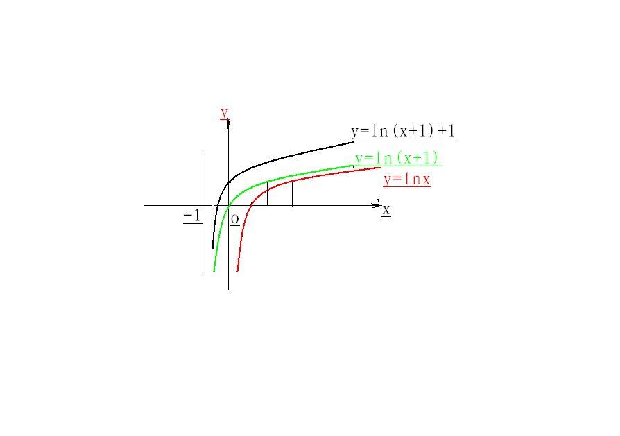 y=ln(1-x)图像