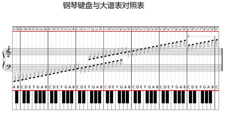 钢琴键盘与五线谱对照的疑问?图片